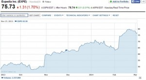 expedia-share-price