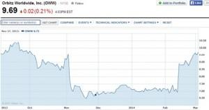 tripadvisor-share-price