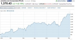 priceline-share-price